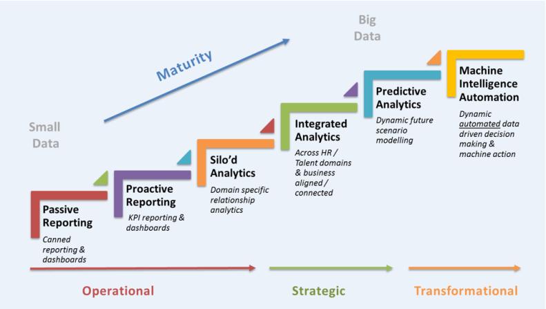 Analytics-Maturity-Model