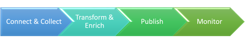 four-steps-of-a-workflow